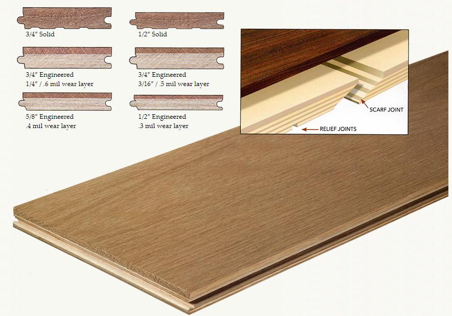Solid Vs Engineered Hardwood Flooring Installation Orange